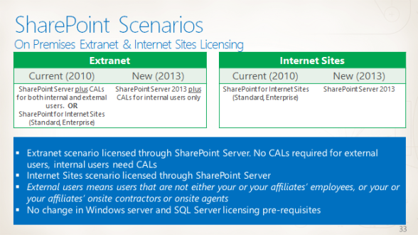 "This is a copy of a slide from ""Overview of SharePoint Licensing"" by Sajan Parihar of Microsoft that was presented at SPC12"