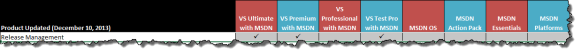Products by MSDN benefit level